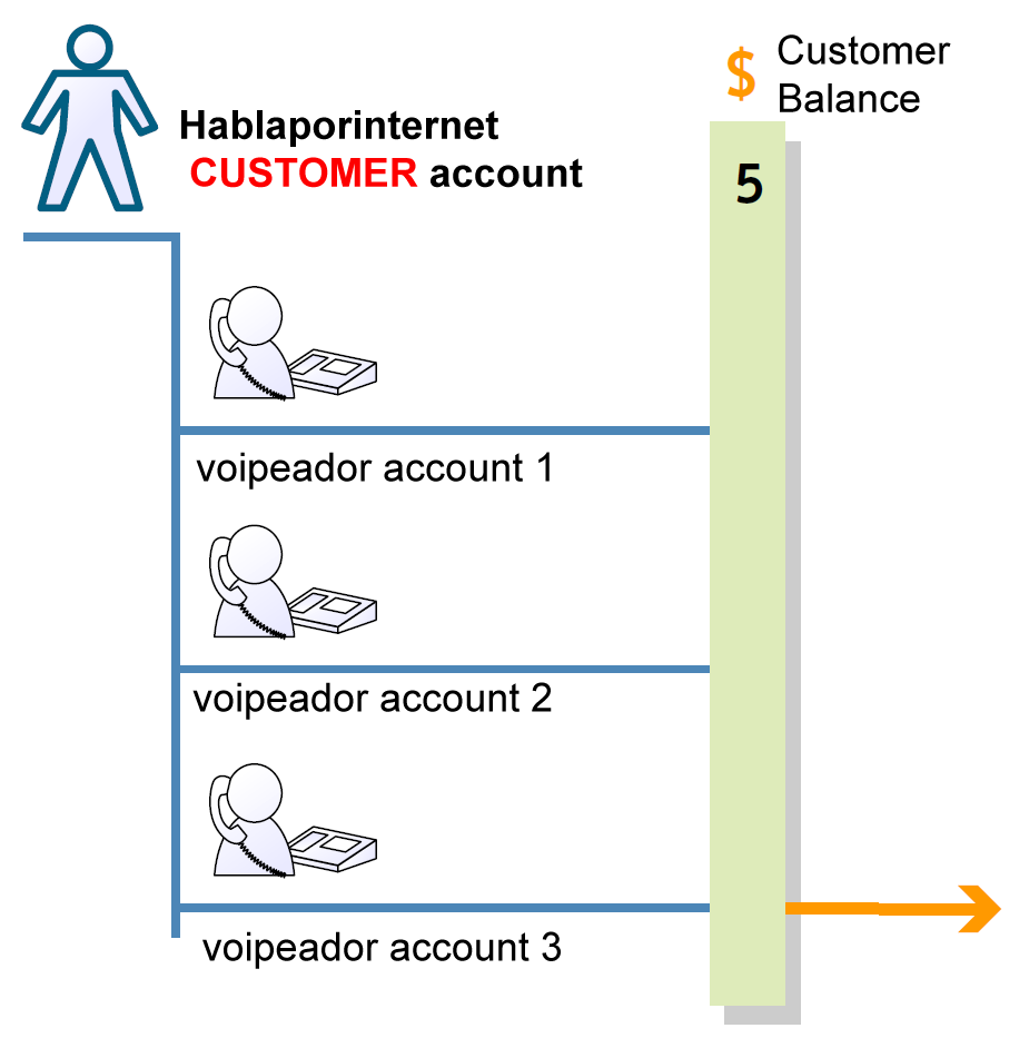 How to setup a voip server with asterisk and voipeador SIP